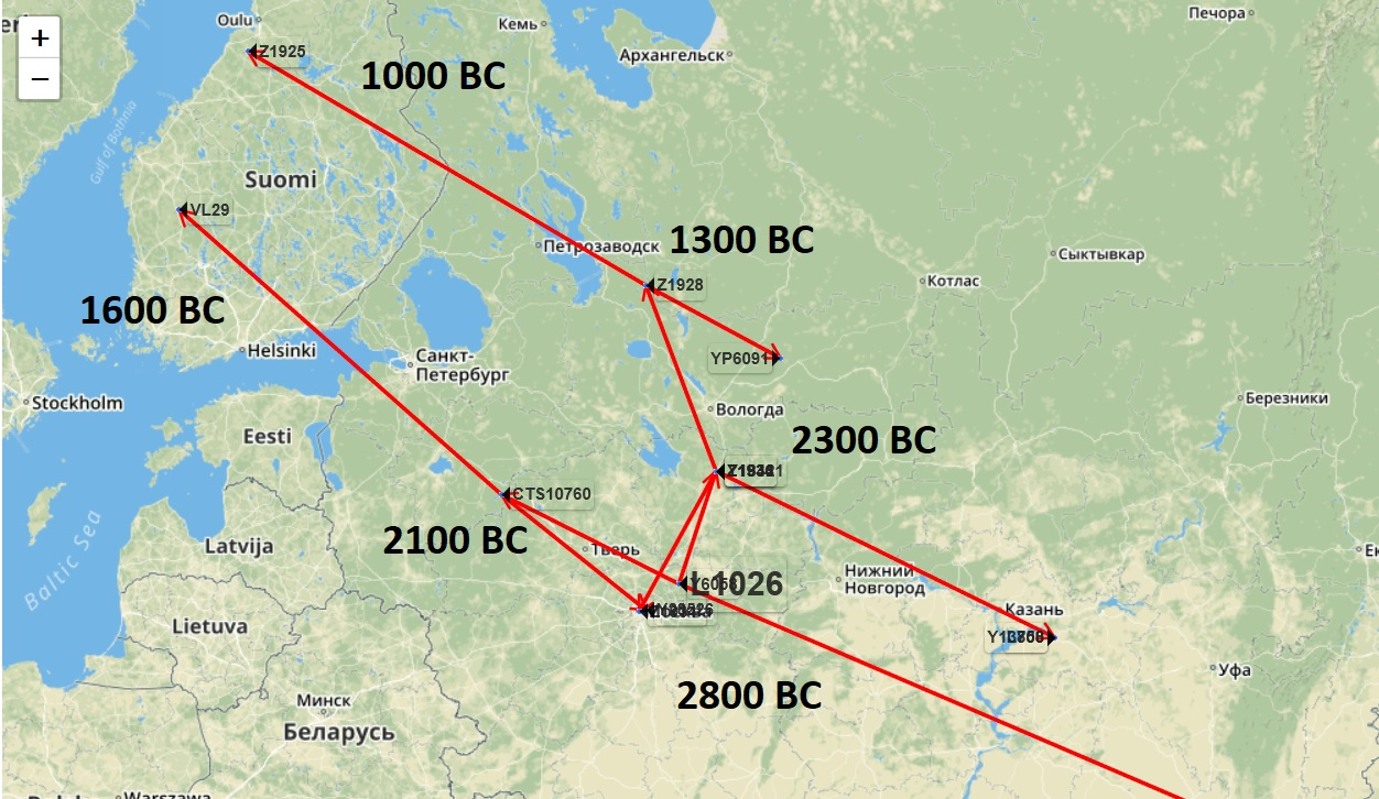 Bronze Age Migrations of N Haplogroups to the Baltic via